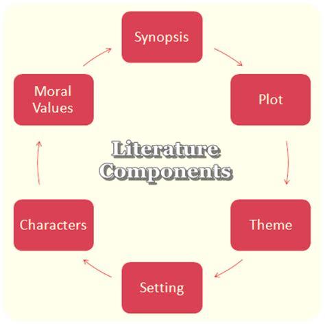 Motivation: A literature review